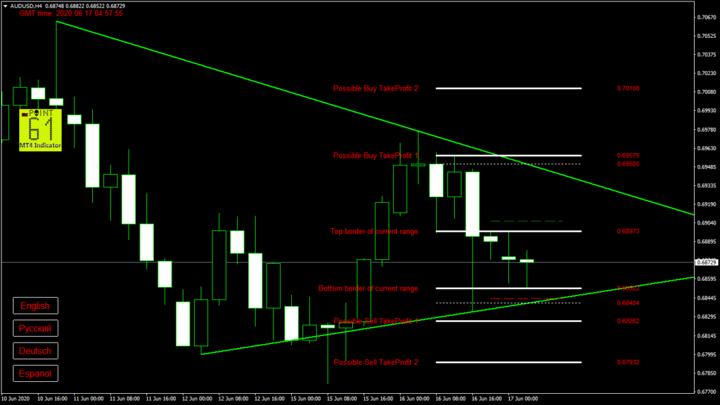 AUDUSD today forex analysis and forecast 17 June 2020