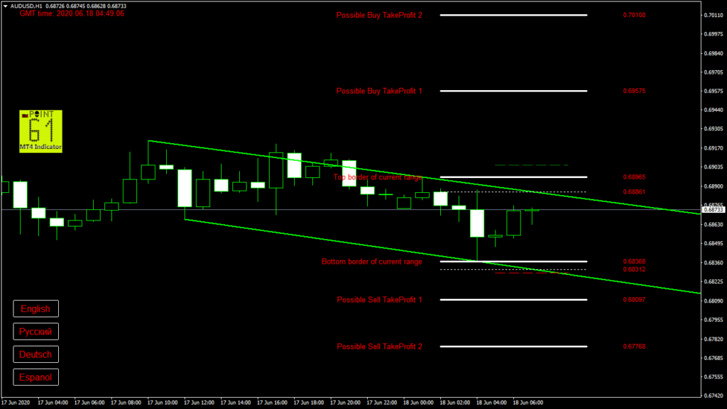 AUDUSD today forex analysis and forecast 18 June 2020