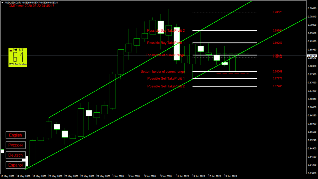 AUDUSD today forex analysis and forecast 22 June 2020