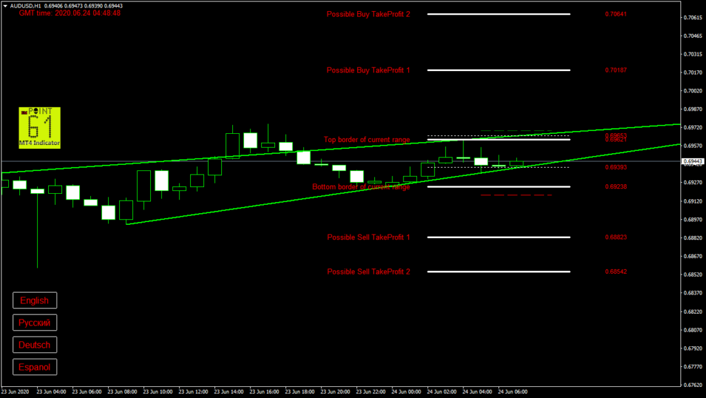 AUDUSD today forex analysis and forecast 24 June 2020