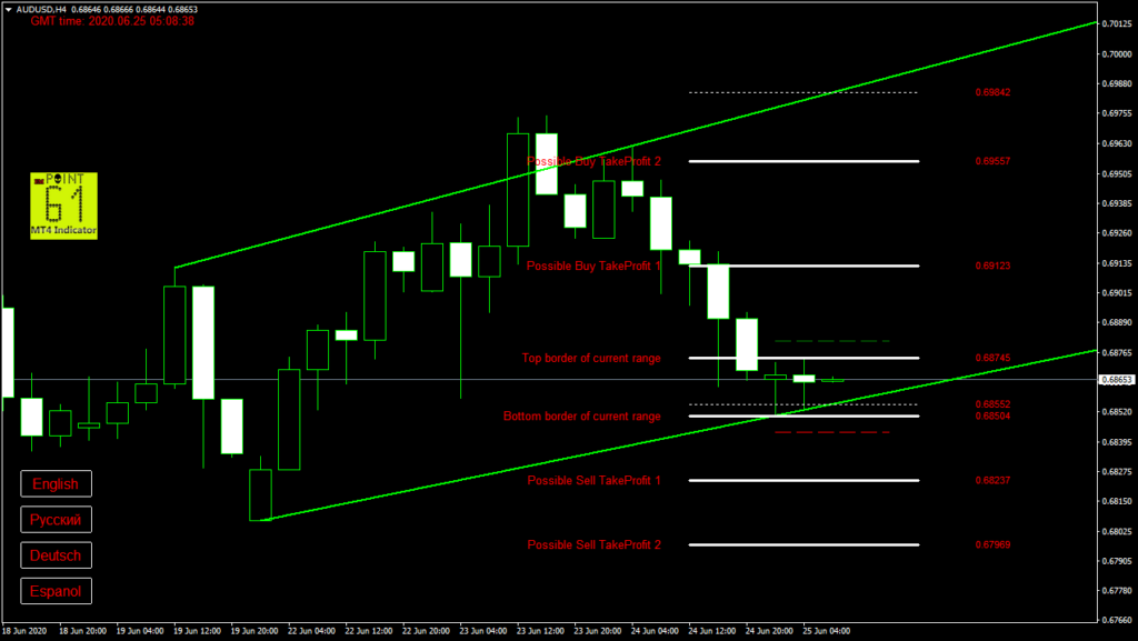 AUDUSD today forex analysis and forecast 25 June 2020