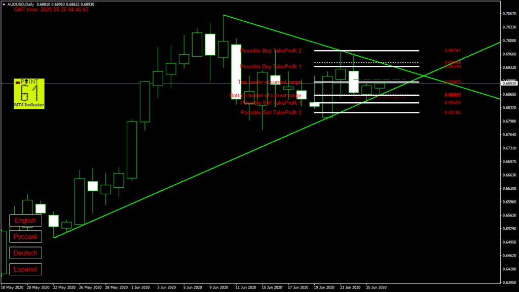 AUDUSD today forex analysis and forecast 26 June 2020