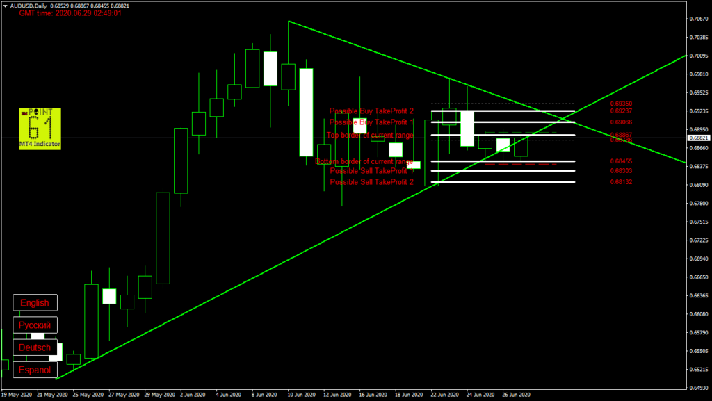 AUDUSD today forex analysis and forecast 29 June 2020