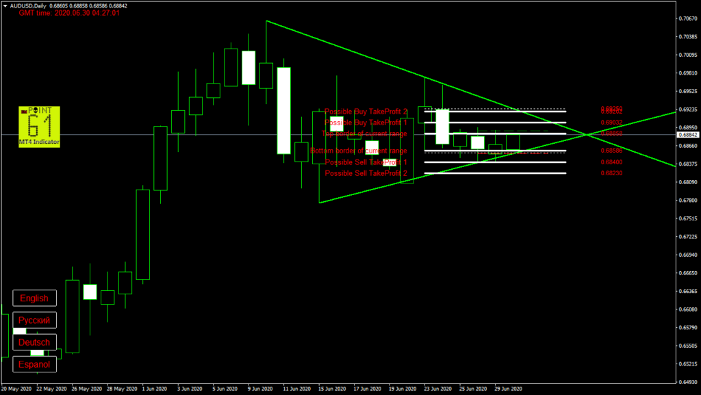 AUDUSD today forex analysis and forecast 30 June 2020