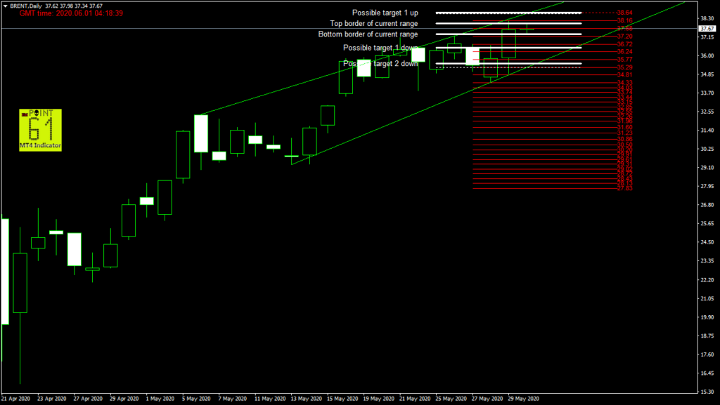 BRENT oil today forex analysis and forecast 06/01/2020