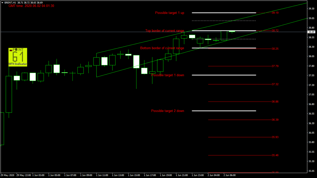 BRENT oil today forex analysis and forecast 02 June 2020