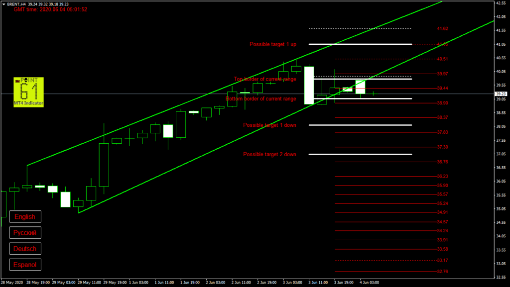 BRENT oil today forex analysis and forecast 04 June 2020
