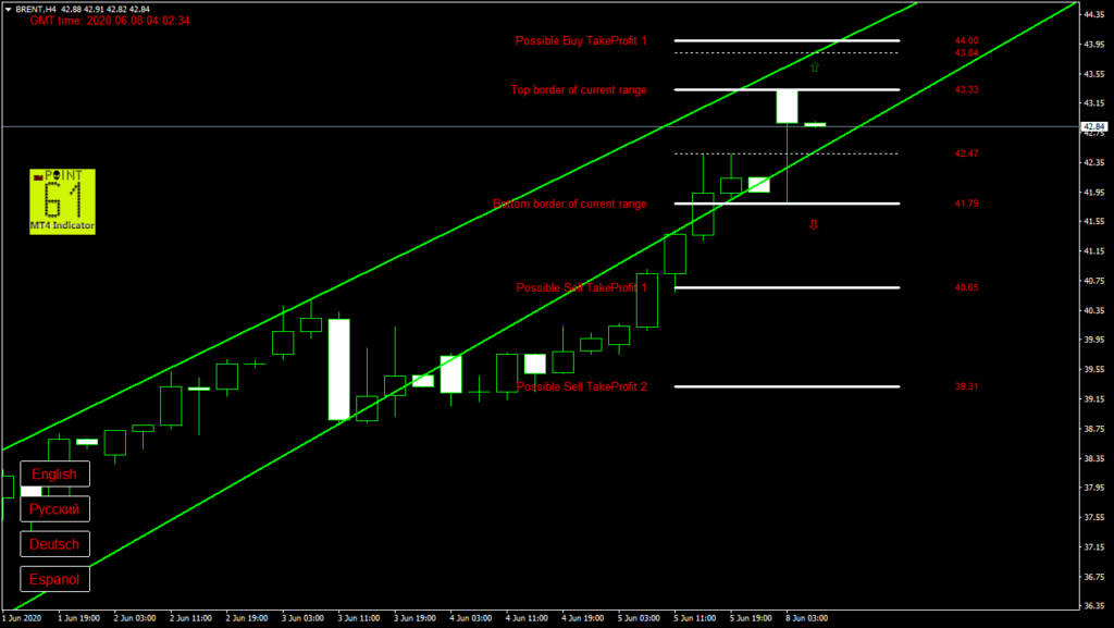 BRENT oil today forex analysis and forecast 08 June 2020