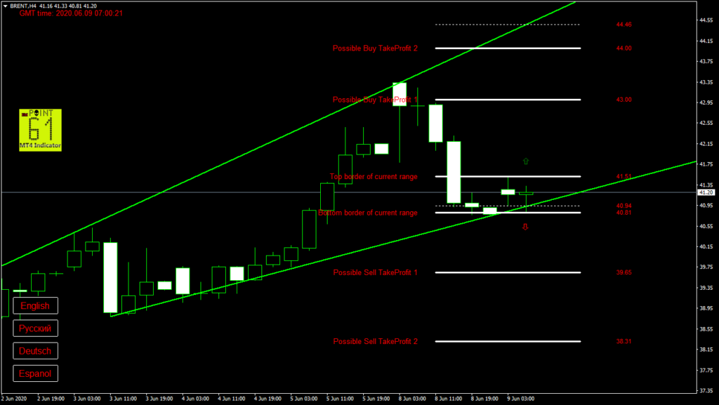 BRENT oil today forex analysis and forecast 09 June 2020