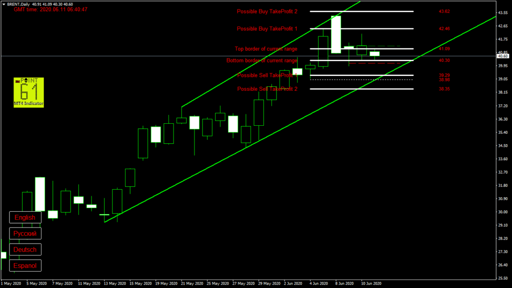 BRENT oil today forex analysis and forecast 11 June 2020