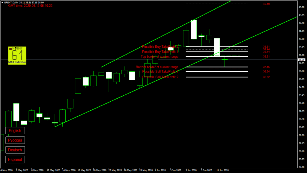 BRENT oil today forex analysis and forecast 12 June 2020