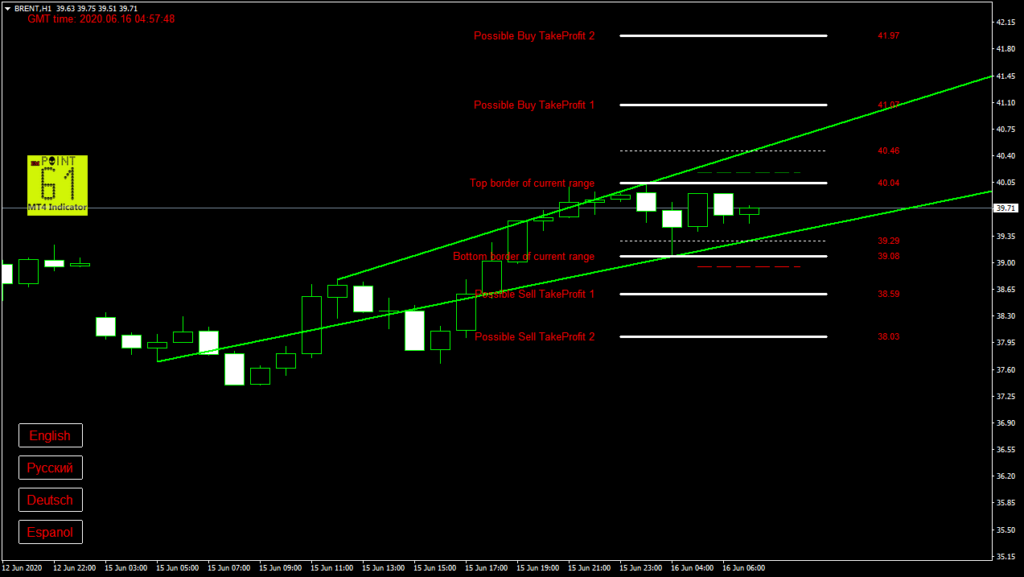 BRENT oil today forex analysis and forecast 16 June 2020