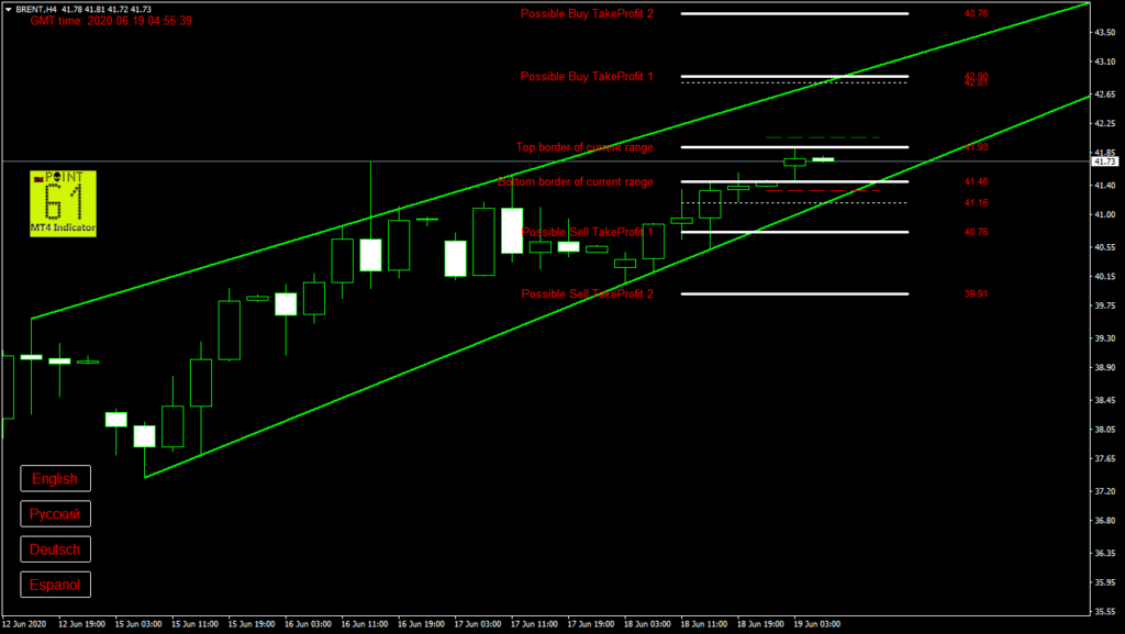 BRENT oil today forex analysis and forecast 19 June 2020