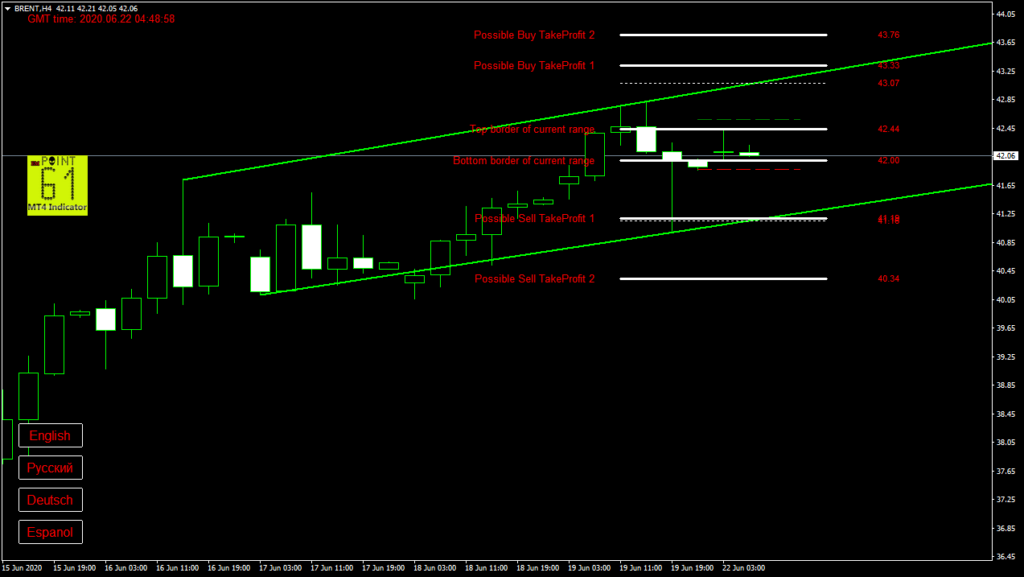 BRENT oil today forex analysis and forecast 22 June 2020
