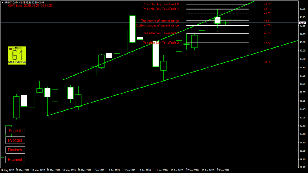 BRENT oil today forex analysis and forecast 24 June 2020