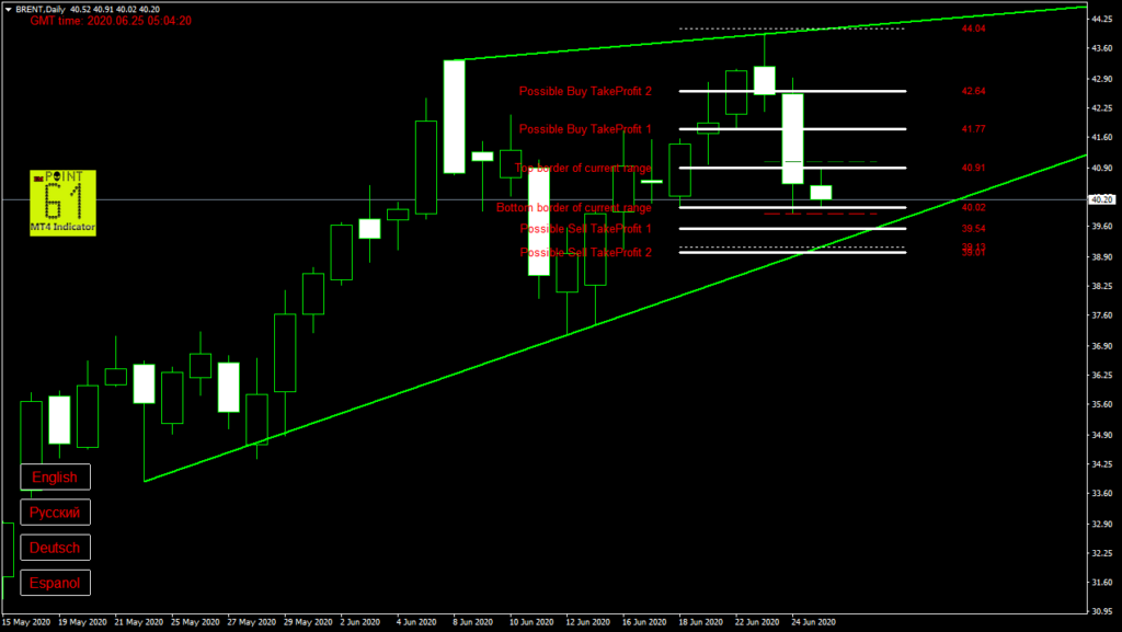 BRENT oil today forex analysis and forecast 25 June 2020