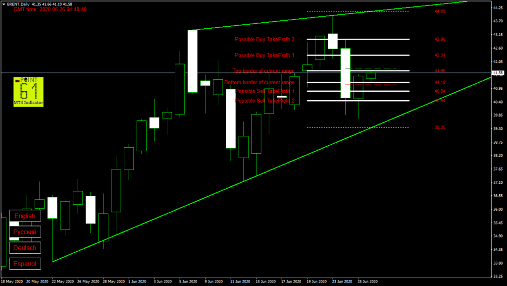BRENT oil today forex analysis and forecast 26 June 2020