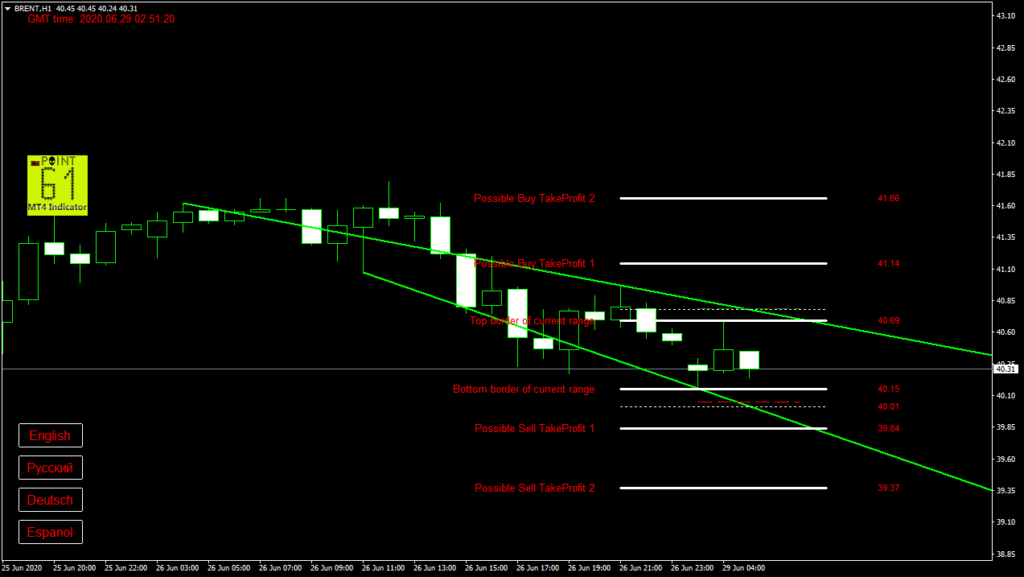 BRENT oil today forex analysis and forecast 29 June 2020