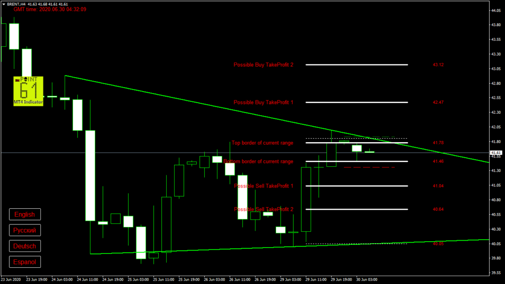 BRENT oil today forex analysis and forecast 30 June 2020