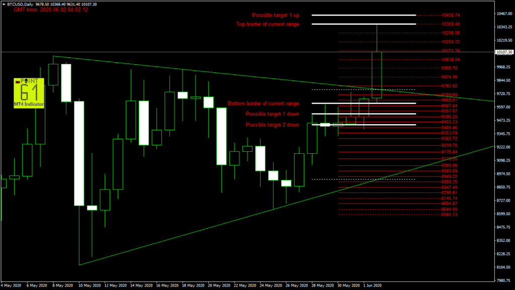 BTCUSD bitcoin today forex analysis and forecast 02 June 2020