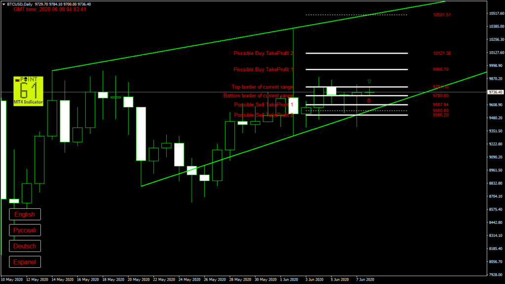 BTCUSD bitcoin today forex analysis and forecast 08 June 2020