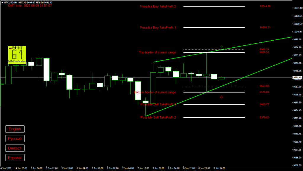 BTCUSD bitcoin today forex analysis and forecast 09 June 2020