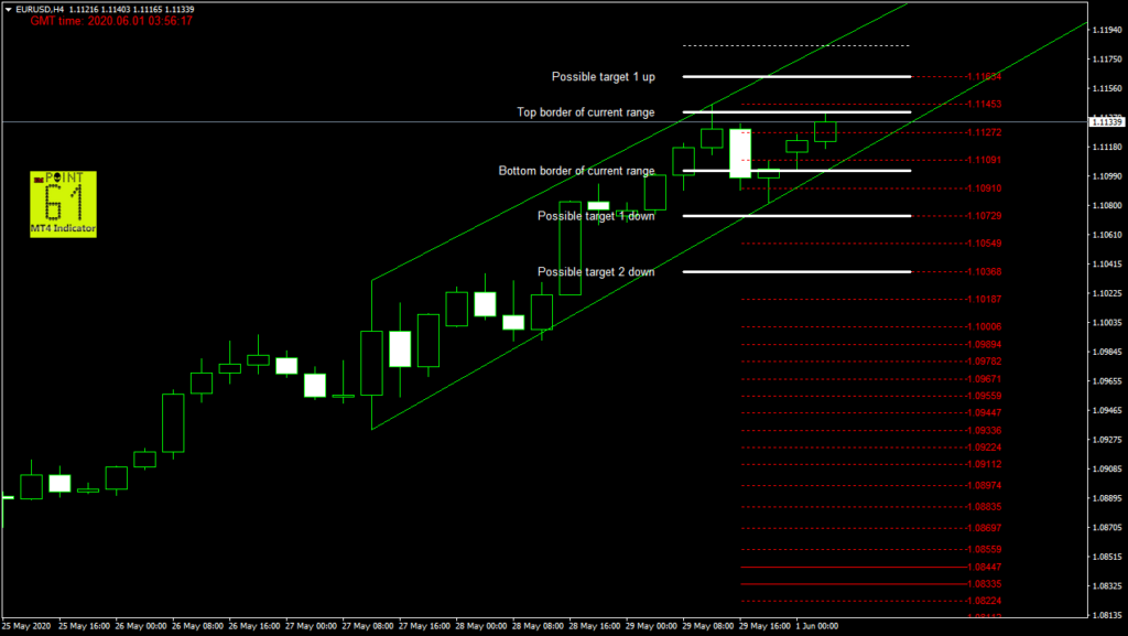 EURUSD today forex analysis and forecast 06/01/2020