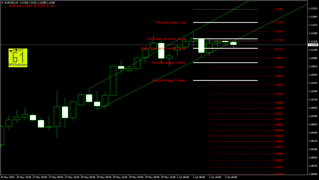 EURUSD today forex analysis and forecast 02 June 2020