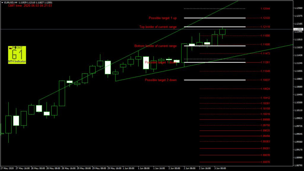 EURUSD today forex analysis and forecast 03 June 2020
