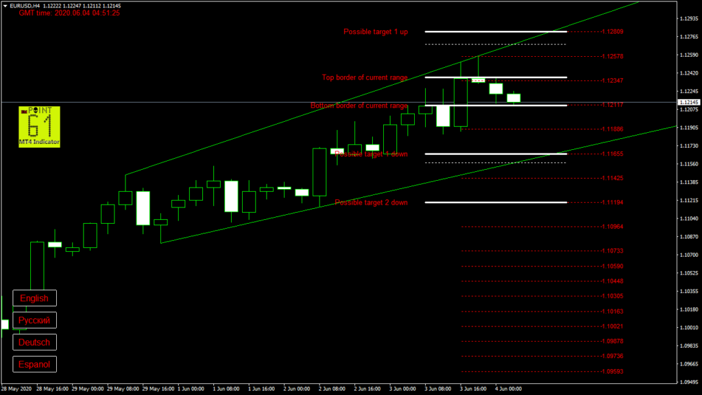 EURUSD today forex analysis and forecast 04 June 2020
