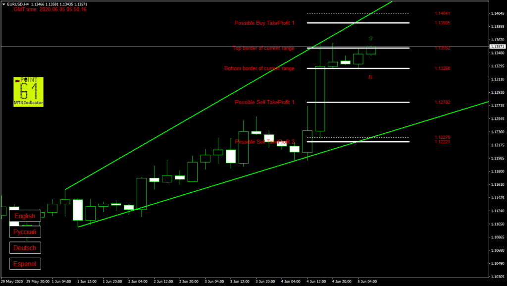 EURUSD today forex analysis and forecast 05 June 2020