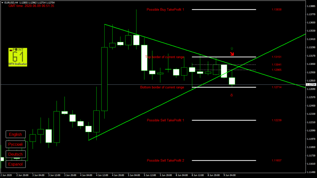 EURUSD today forex analysis and forecast 09 June 2020