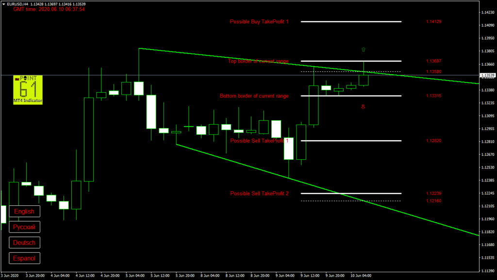 EURUSD today forex analysis and forecast 10 June 2020