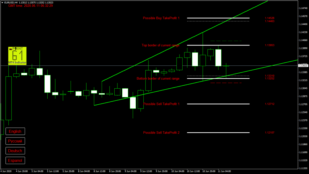 EURUSD today forex analysis and forecast 11 June 2020