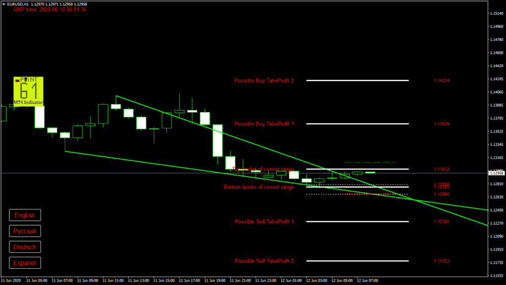 EURUSD today forex analysis and forecast 12 June 2020