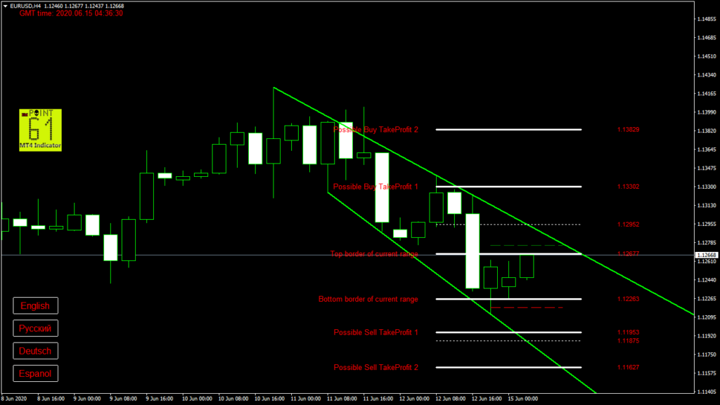 EURUSD today forex analysis and forecast 15 June 2020