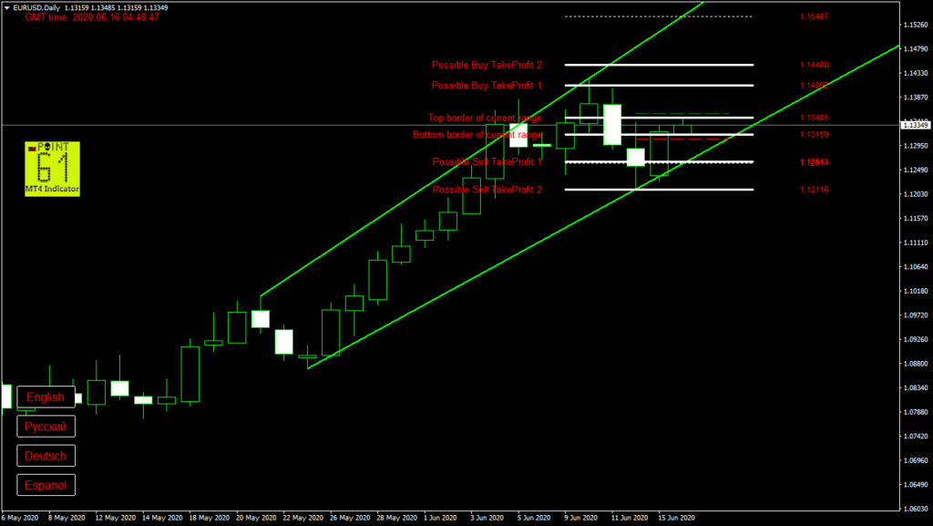 EURUSD today forex analysis and forecast 16 June 2020
