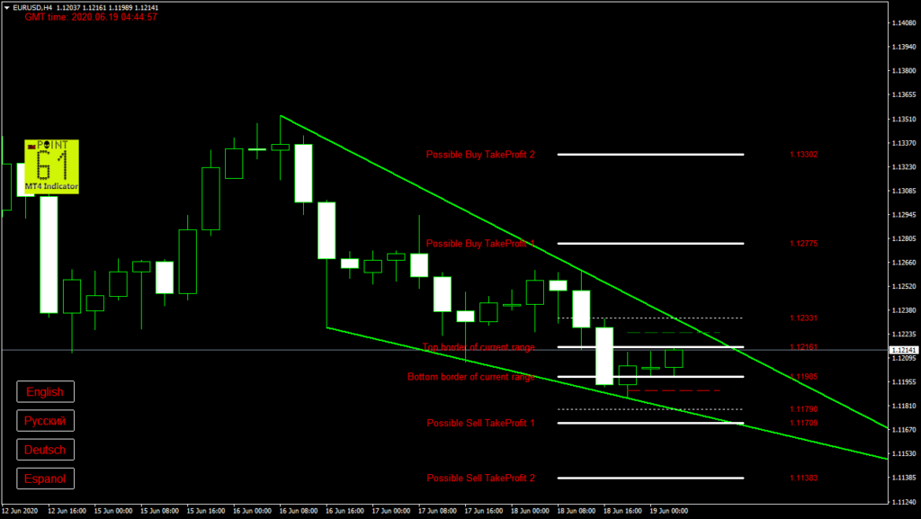 EURUSD today forex analysis and forecast 19 June 2020