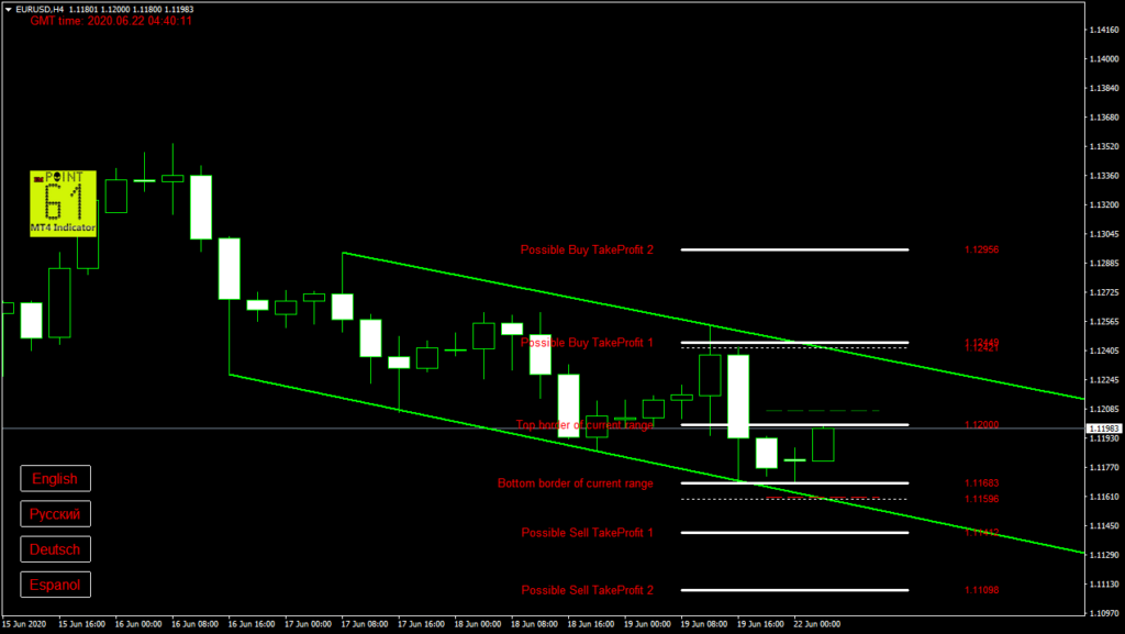 EURUSD today forex analysis and forecast 22 June 2020