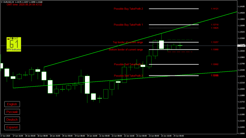 EURUSD today forex analysis and forecast 24 June 2020