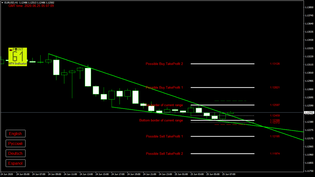 EURUSD today forex analysis and forecast 25 June 2020
