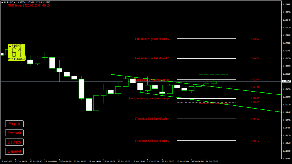 EURUSD today forex analysis and forecast 26 June 2020