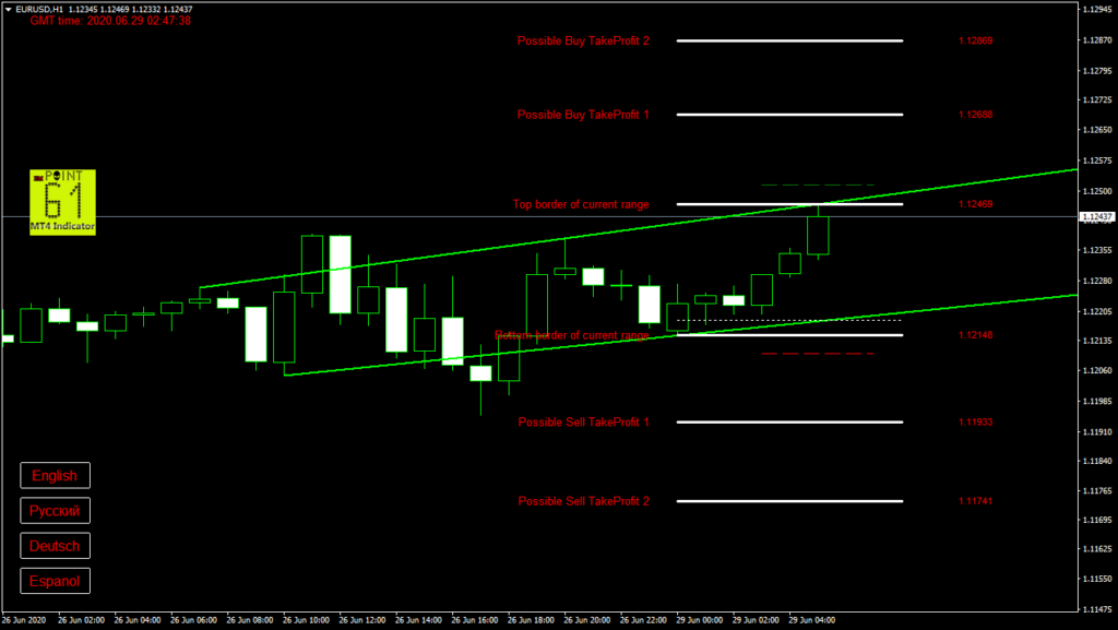 EURUSD today forex analysis and forecast 29 June 2020