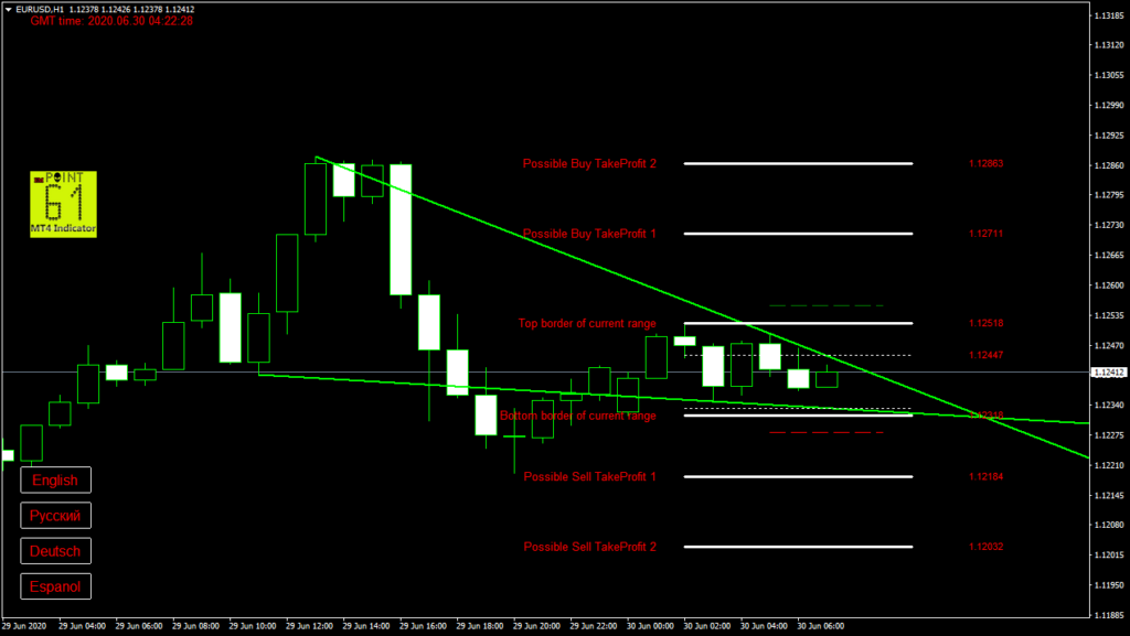 EURUSD today forex analysis and forecast 30 June 2020