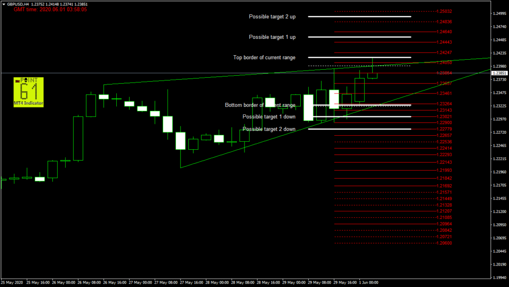 GBPUSD today forex analysis and forecast 06/01/2020