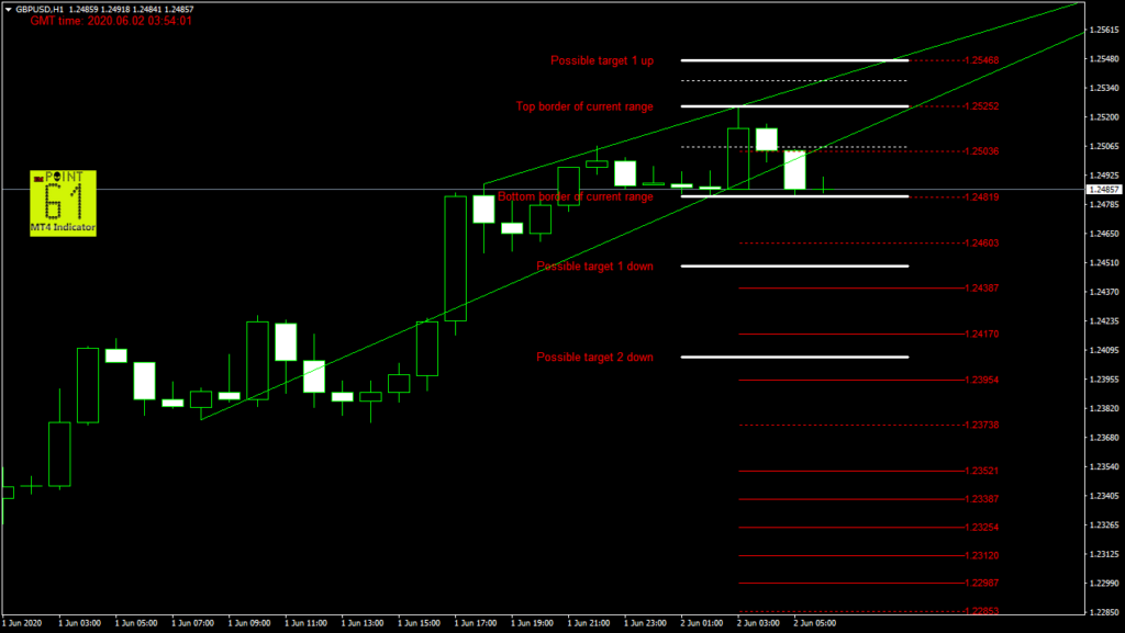 GBPUSD today forex analysis and forecast 02 June 2020