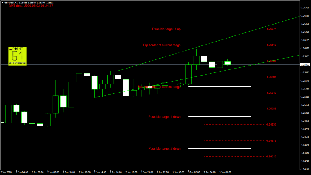 GBPUSD today forex analysis and forecast 03 June 2020