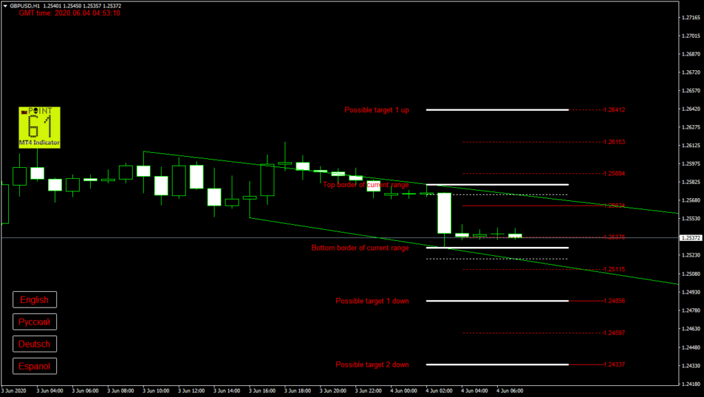 GBPUSD today forex analysis and forecast 04 June 2020