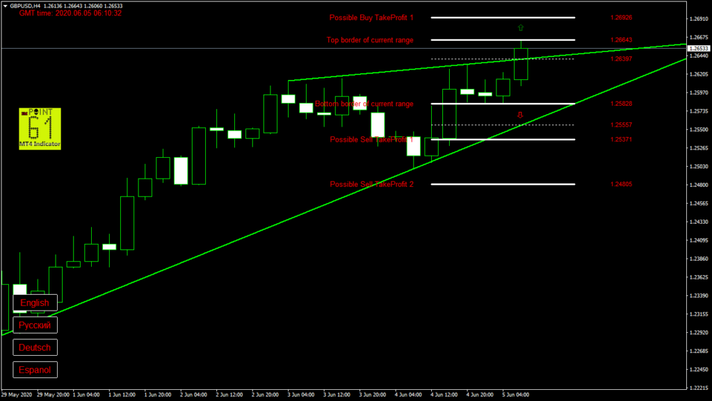 GBPUSD today forex analysis and forecast 05 June 2020