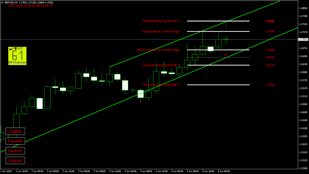 GBPUSD today forex analysis and forecast 08 June 2020